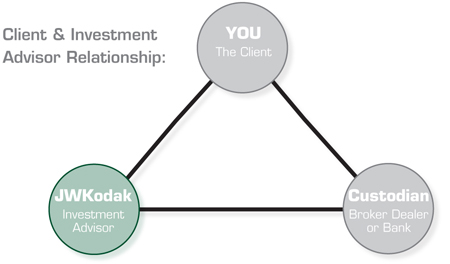 Client & Investment Advisor Relationship: